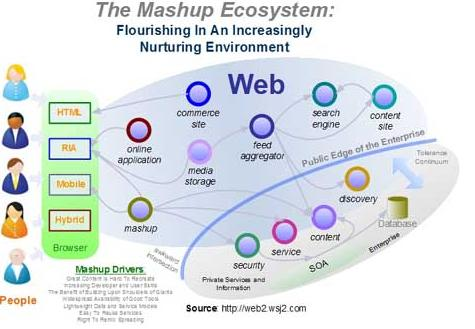 web_20_mashup_ecosystem_4682